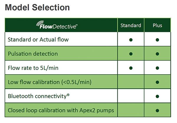 Flow Detective Comparison Chart