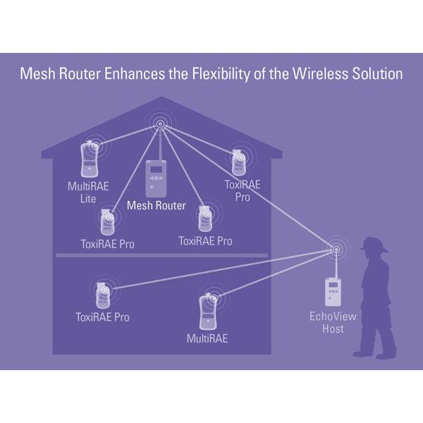 Echoview Host Wireless