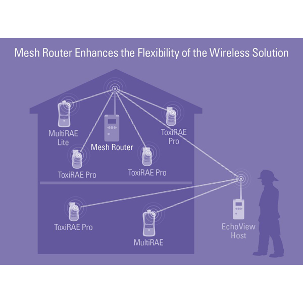 Echoview Host Wireless