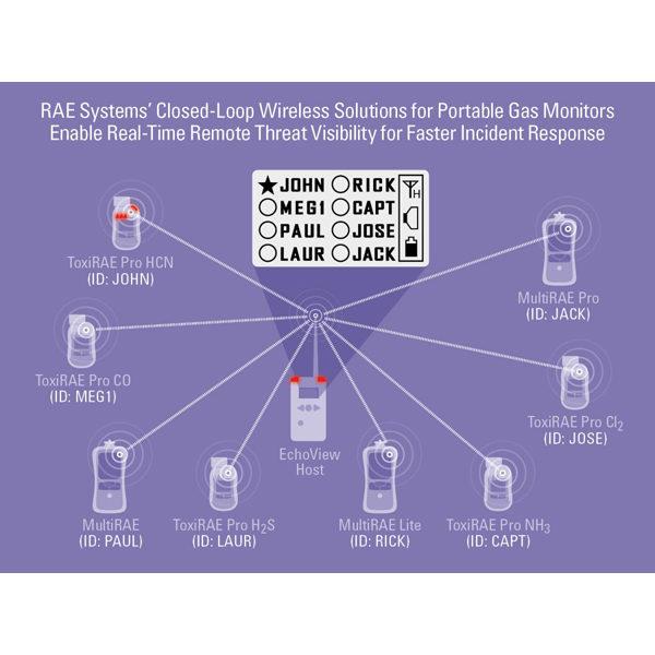 Echoview Wireless Host