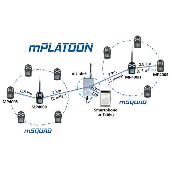mPlatoon Diagram